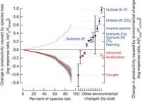 A global synthesis reveals biodiversity loss as a major driver of ecosystem change